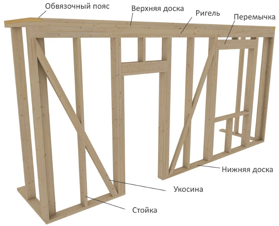 как устроены стены каркасного дома